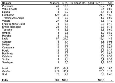 tabella peso specifico alimenti innovazione e alimenti funzionali nel sistema