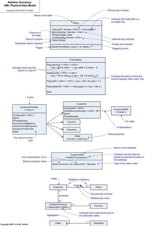 uml database uml data modeling project manager