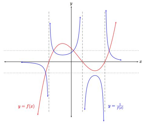 Drawing F X Graph functions draw graph of frac 1 f x from graph of
