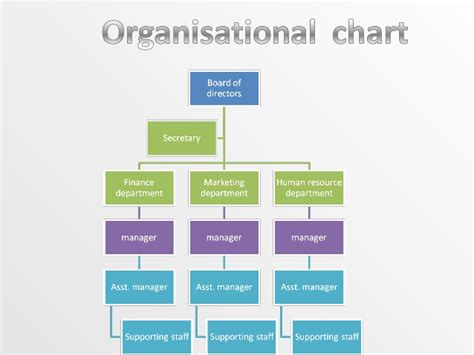 membuat struktur organisasi visio microsoft office flowchart sql server scheduling