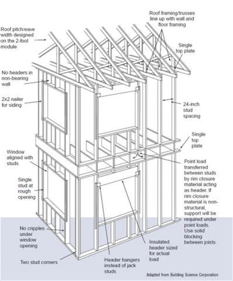 The Oc House Floor Plan advanced framing insulated headers building america