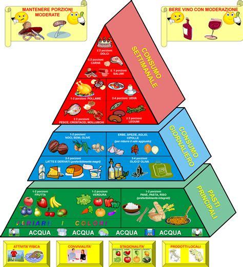 dieta mediterranea e piramide alimentare centro di nutrizione e valutazione corporea dott ssa