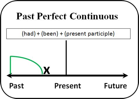 pattern future perfect past perfect continuous verb tense diagram