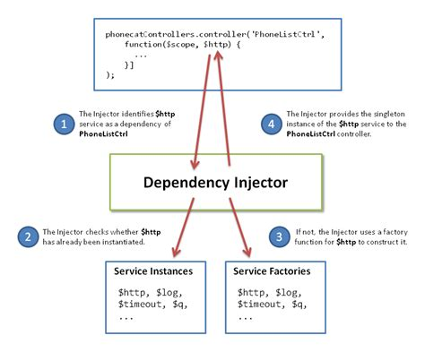 tutorial unity dependency injection angularjs tutorial 5 xhrs dependency injection