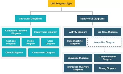 Uml Mba by How Do Dfd And Uml Differ Quora