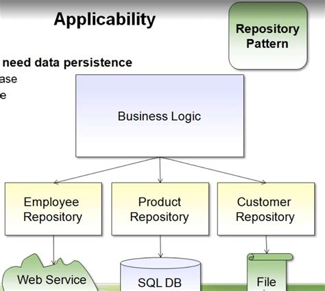 design pattern repository java c how to structure solution to allow for multiple data