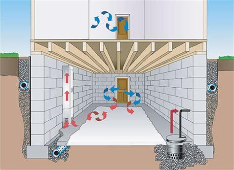 Exterior Basement Waterproofing Membrane by Benefits Of A Basement Waterproofing System Everdry Michiana