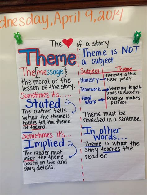 themes for today book grade 9 determining the theme anchor chart education welcome to