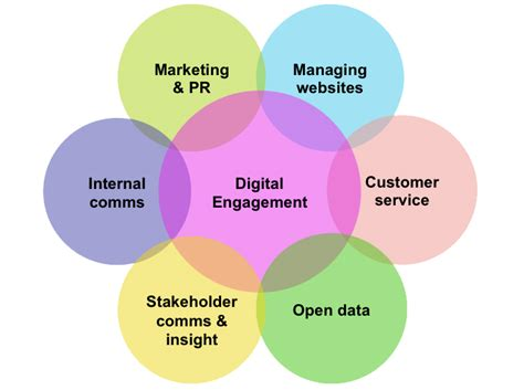 design communication definition what is digital engagement the digital engagement guide