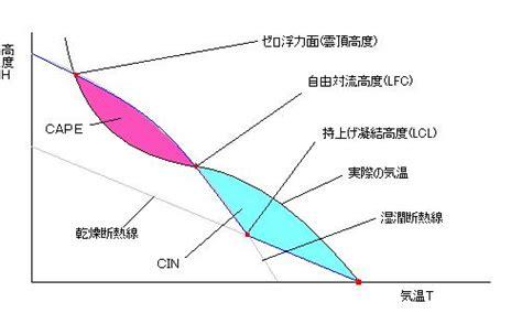 si鑒e social lcl タマの気象学 大気の安定度 有限変位