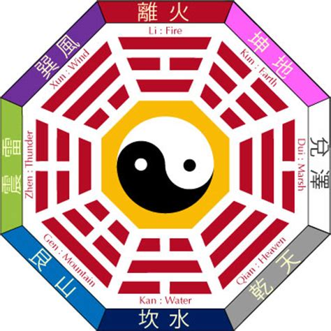 chambre bébé feng shui 2581 bagua early heaven sequence later heaven sequence