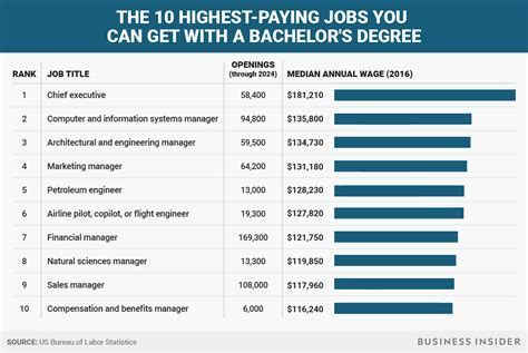 Jobs You Can Get With A Marketing Degree by The Highest Paying Jobs You Can Get With A Bachelor S