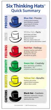 debono hats template two great classroom posters on the six thinking hats