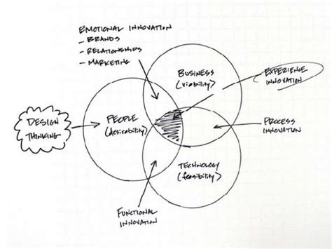 design thinking business model design thinking and the business model canvas for the
