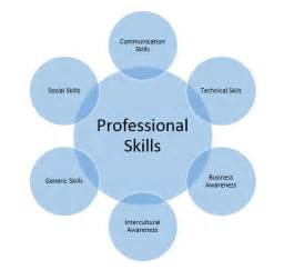 available employment in sc it professional