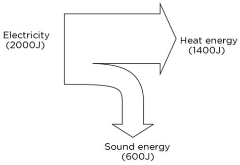 Hair Dryer Energy Transfer Diagram sciences grade 8