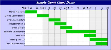 simple gantt chart excel template simple gantt chart