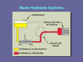 Aircraft Brake System Ppt Ppt Lesson 11 Aircraft Hydraulic Systems Powerpoint