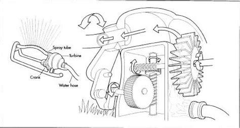 Sprinkler Putar membuat alat penyiram kebun usahamart