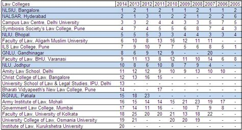Mba Colleges Ranking India 2014 by Entrance List For 20 Best Colleges In India