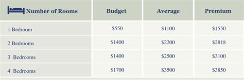 house painter rates house painting costs compare save serviceseeking com au