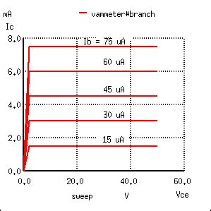 bipolar transistor switching characteristics active mode operation bjt bipolar junction transistors electronics textbook