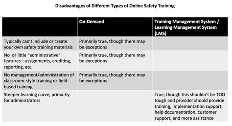 online tutorial disadvantages pros and cons of different types of online safety training