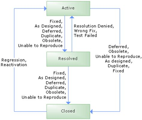 tfs workflow workflows of msf agile and cmmi process templates for tfs