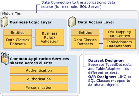 Mba From Middle Tier Vs Top Tier by N Tier Data Applications Overview