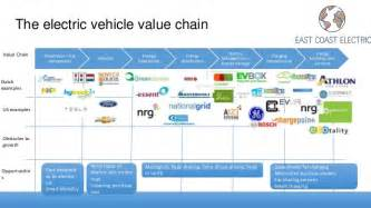 Electric Vehicle Battery Value Chain Naf Biz Presentation East Coast Electric