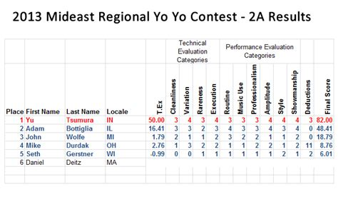 Official Official Results For The 2013 Mideast Regional Yo