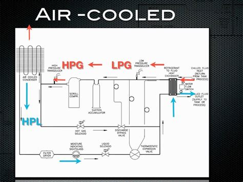 chiller works air cooled refrigeration youtube