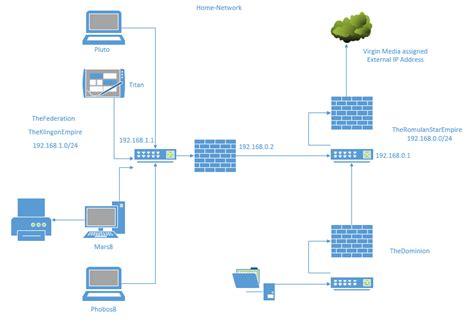 home network setup diagram home network setup techsupportpro uk