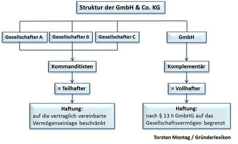 wohnkultur nussbaumer gmbh co kg wie gr 252 ndet eine gmbh co kg