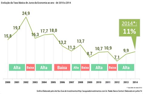 taxa de juros igpm 2014 o que 233 a taxas de juros selic e sua import 226 ncia seu