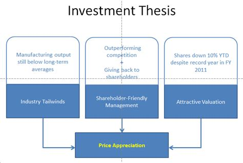 equity investment thesis investment thesis equity frudgereport954 web fc2
