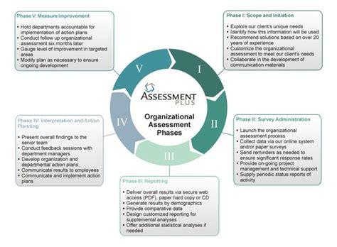 organizational assessment process hr organisation matters assessment organisation