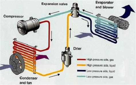 home ac system diagram how to replace a car ac compressor youfixcars
