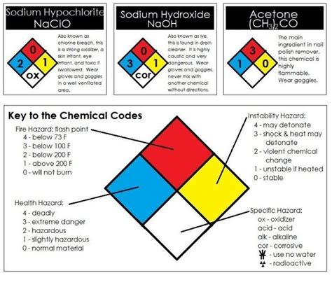 Etiketten Chemie by Chemical Labels