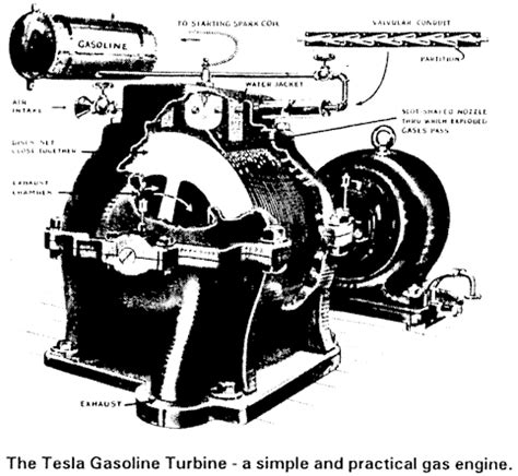 Does Tesla A Gas Engine A New Advance In Tesla Turbine Theory