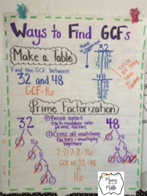 How To Find From School 17 Best Ideas About 6th Grade Science On 5th