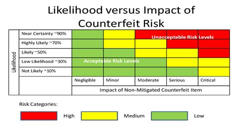 commercial risk model counterfeit part risk analysis moving from subjective