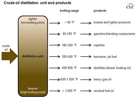 crude distillation unit flow diagram crude distillation and the definition of refinery