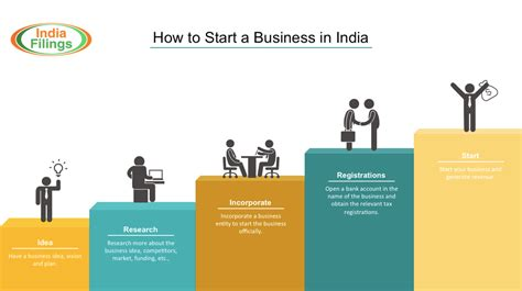 how to start a how to start a business in india
