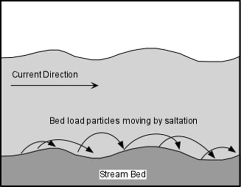 bed load streams and drainage systems