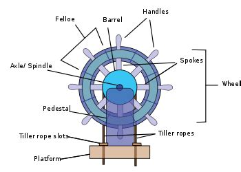 Steering Wheel Of The Boat Name Ship S Wheel