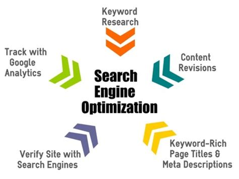 Search Engine Optimization Articles by Articles From Amazines