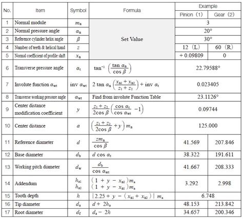 Table Calculations by Engineeringtechnical Info December 2016