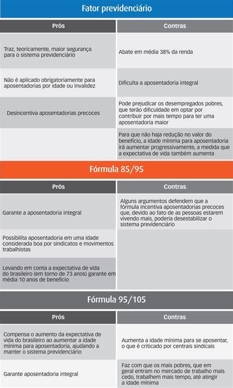 tabela do fator previdencirio de 2016 tabela inss fator previdenciario 2016