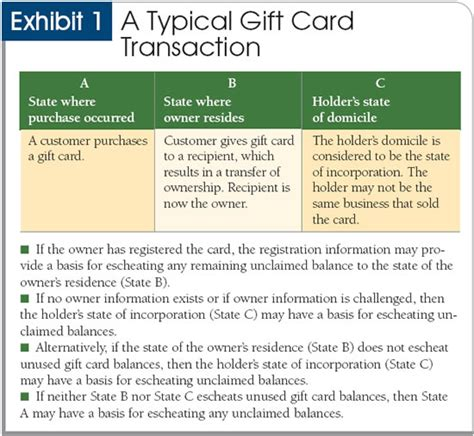 Gift Cards For Employees Tax Issues - states bite into broken gift cards
